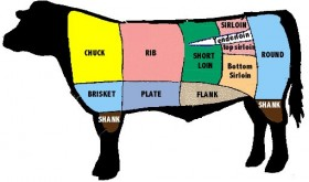 meatdiagram